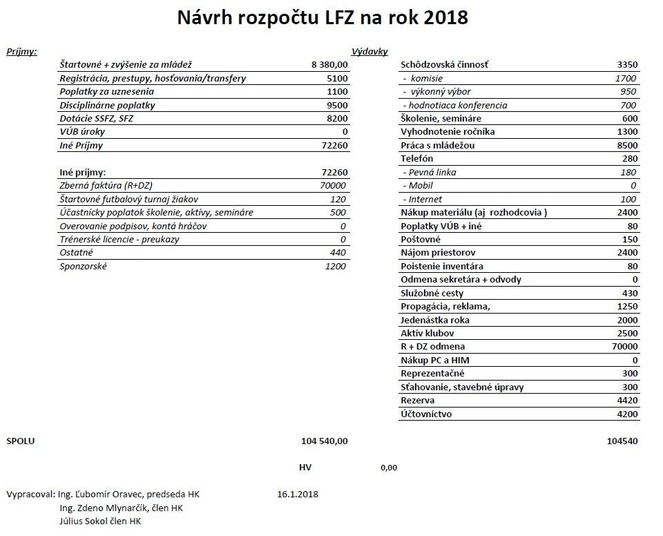 Návrh rozpočtu LFZ 2018