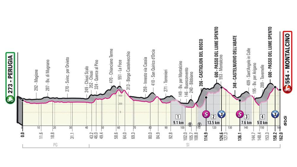 11. etapa na Giro d'Italia 2021 - podrobný profil, trasa a prémie