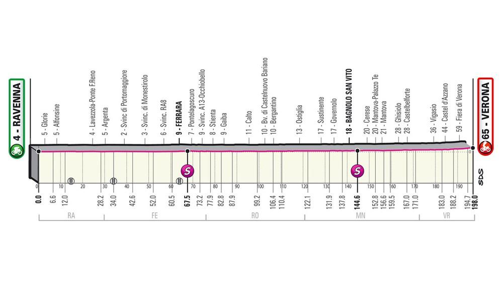 13. etapa na Giro d'Italia 2021 - podrobný profil, trasa a prémie