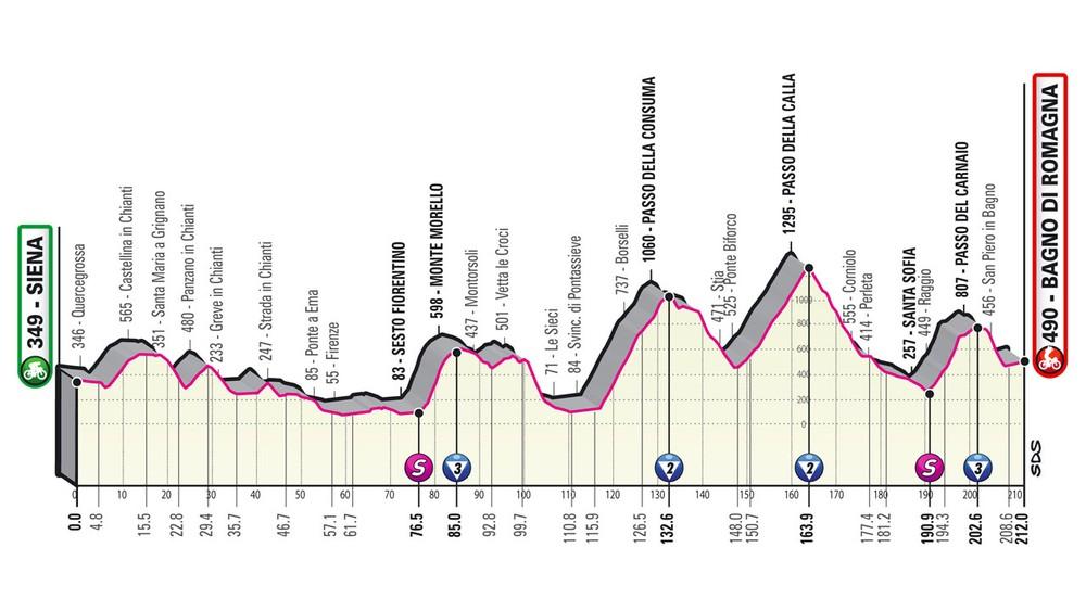 12. etapa na Giro d'Italia 2021 - podrobný profil, trasa a prémie