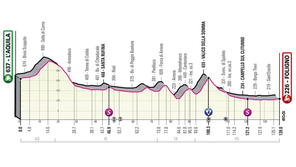 10. etapa na Giro d'Italia 2021 - podrobný profil, trasa a prémie