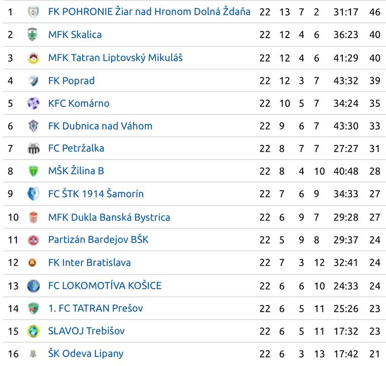 415e4db5600de II. liga – 23. kolo odštartuje zápas Pohronie – Banská Bystrica ...